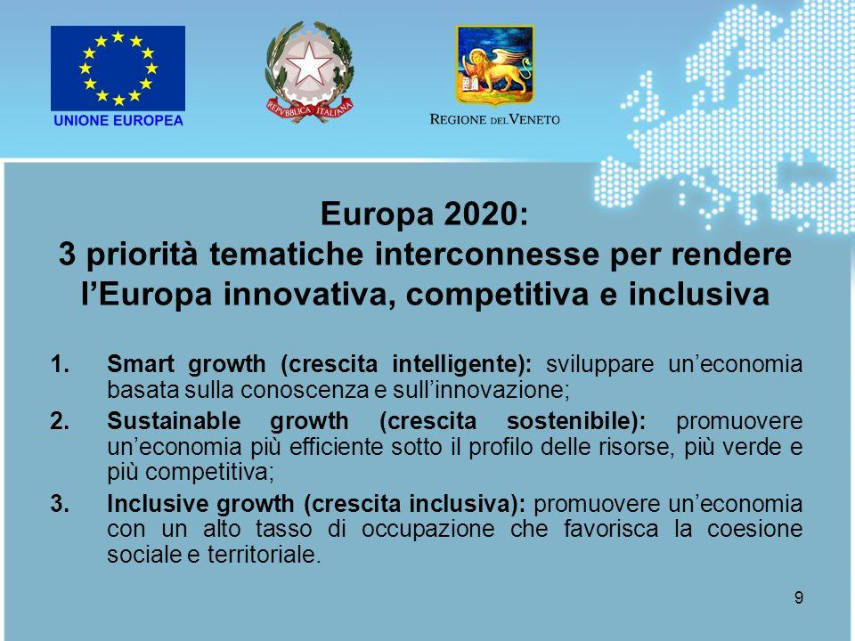 Europa 2020:3 priorità tematiche interconnesse per rendere l'Europa innovativa, competitiva e inclusiva.