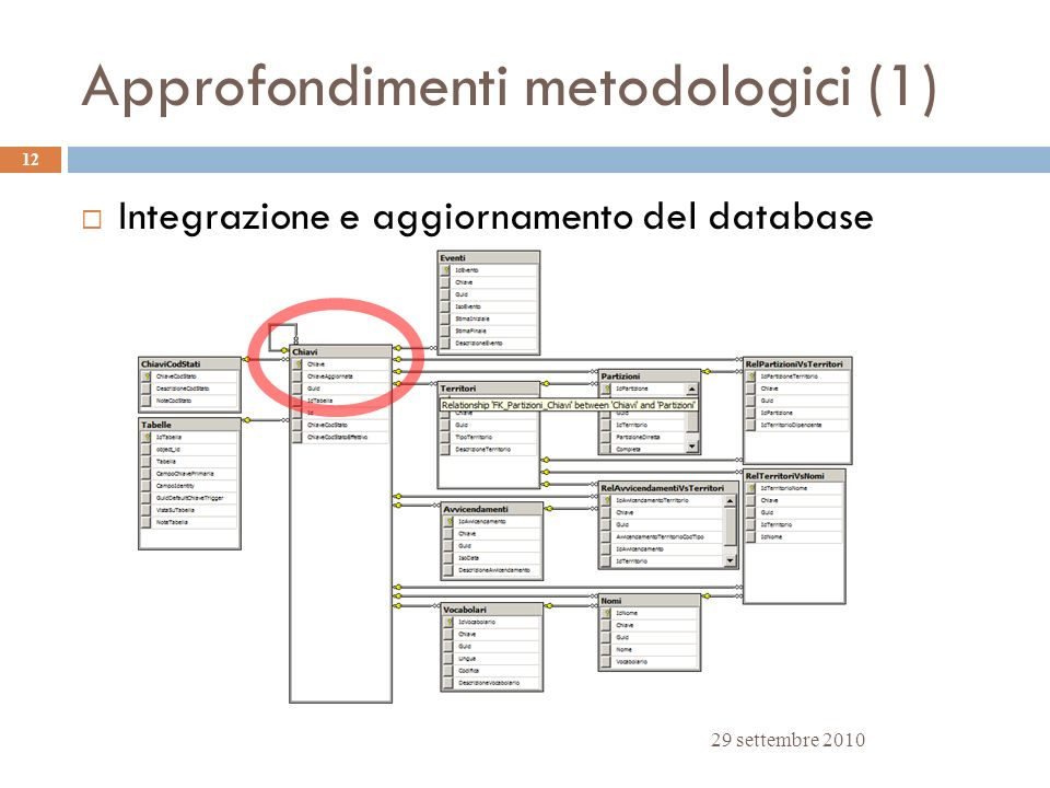 Approfondimenti metodologici (1)