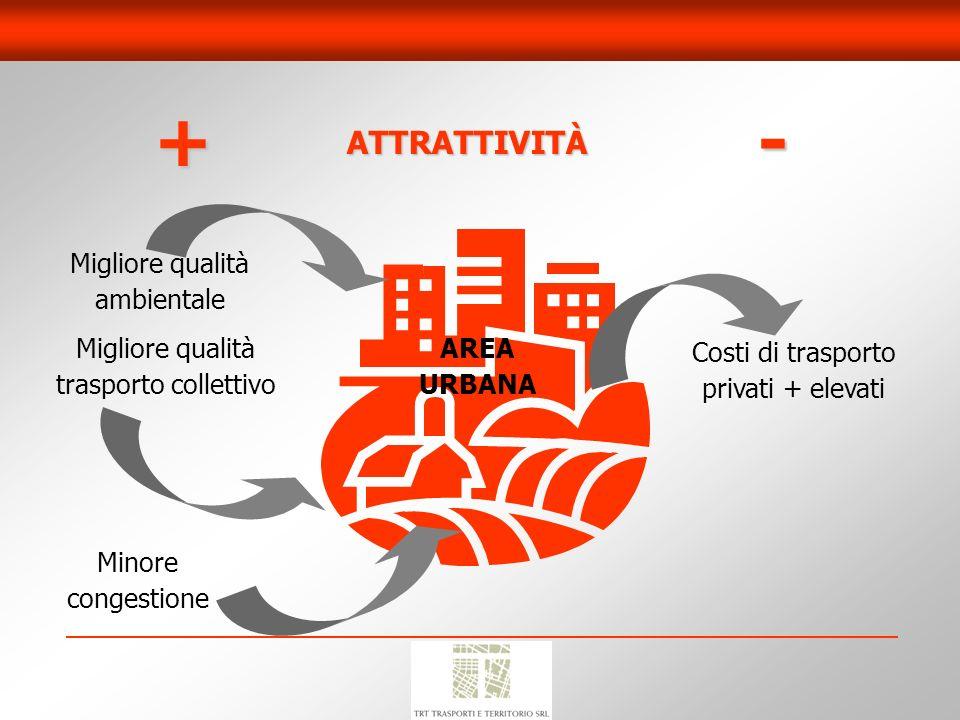 + - ATTRATTIVITÀ Migliore qualità ambientale