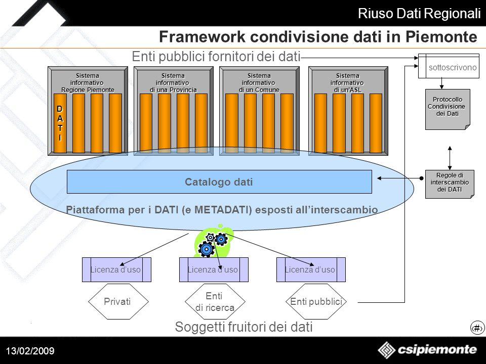 Piattaforma per i DATI (e METADATI) esposti all'interscambio