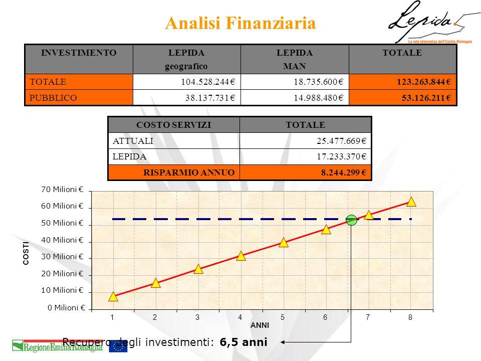 Analisi Finanziaria Recupero degli investimenti: 6,5 anni 53.126.211 €