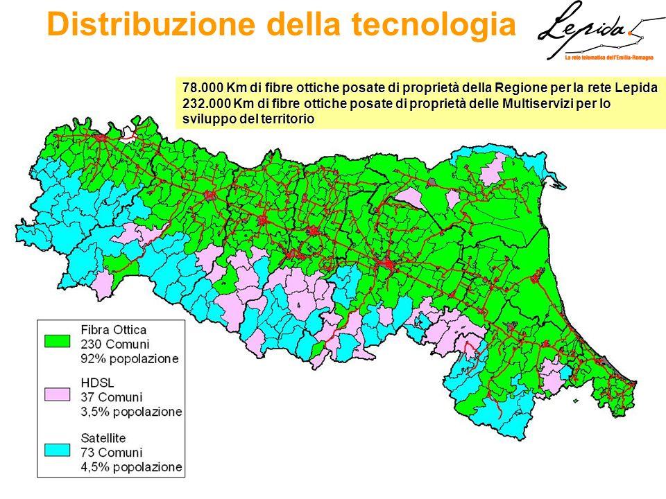 Distribuzione della tecnologia