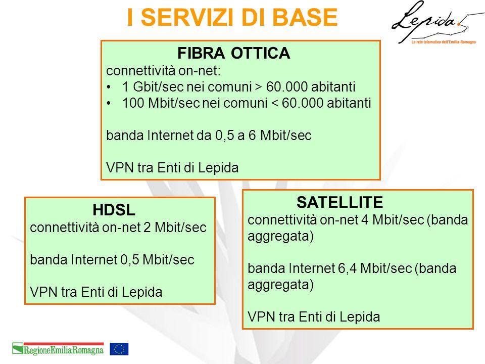 I SERVIZI DI BASE FIBRA OTTICA SATELLITE HDSL connettività on-net: