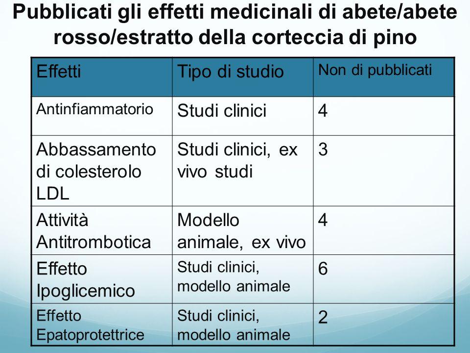 Pubblicati gli effetti medicinali di abete/abete rosso/estratto della corteccia di pino