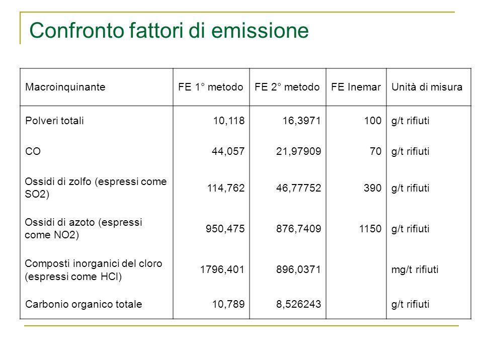 Confronto fattori di emissione