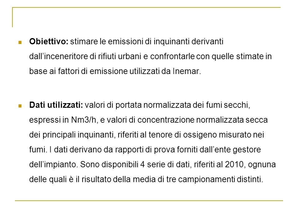 Obiettivo: stimare le emissioni di inquinanti derivanti dall'inceneritore di rifiuti urbani e confrontarle con quelle stimate in base ai fattori di emissione utilizzati da Inemar.