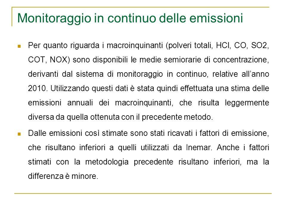 Monitoraggio in continuo delle emissioni