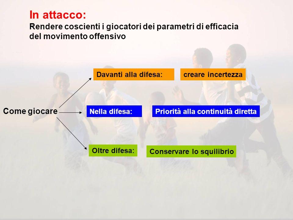 In attacco: Rendere coscienti i giocatori dei parametri di efficacia del movimento offensivo. Davanti alla difesa: