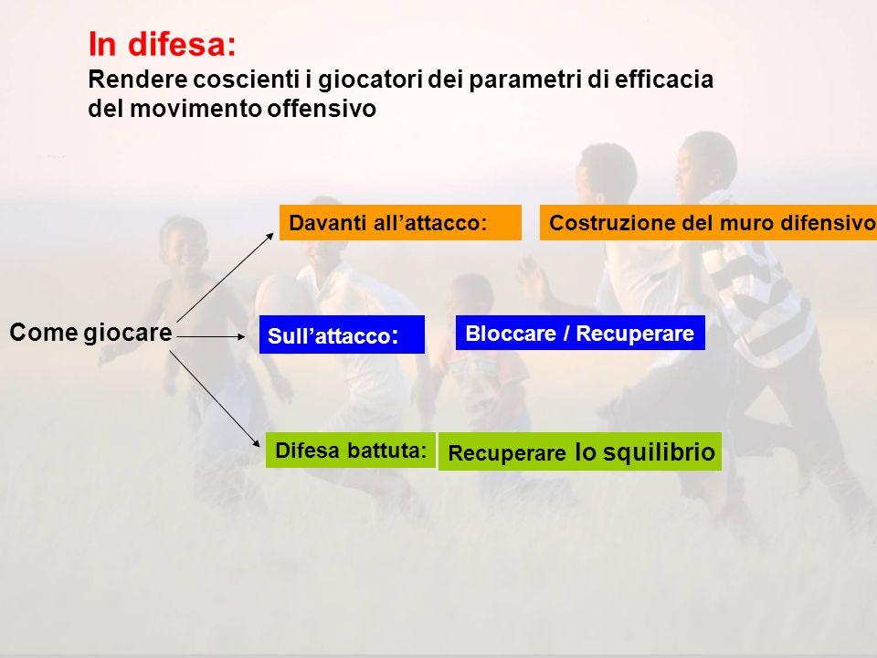 In difesa: Rendere coscienti i giocatori dei parametri di efficacia del movimento offensivo. Davanti all'attacco: