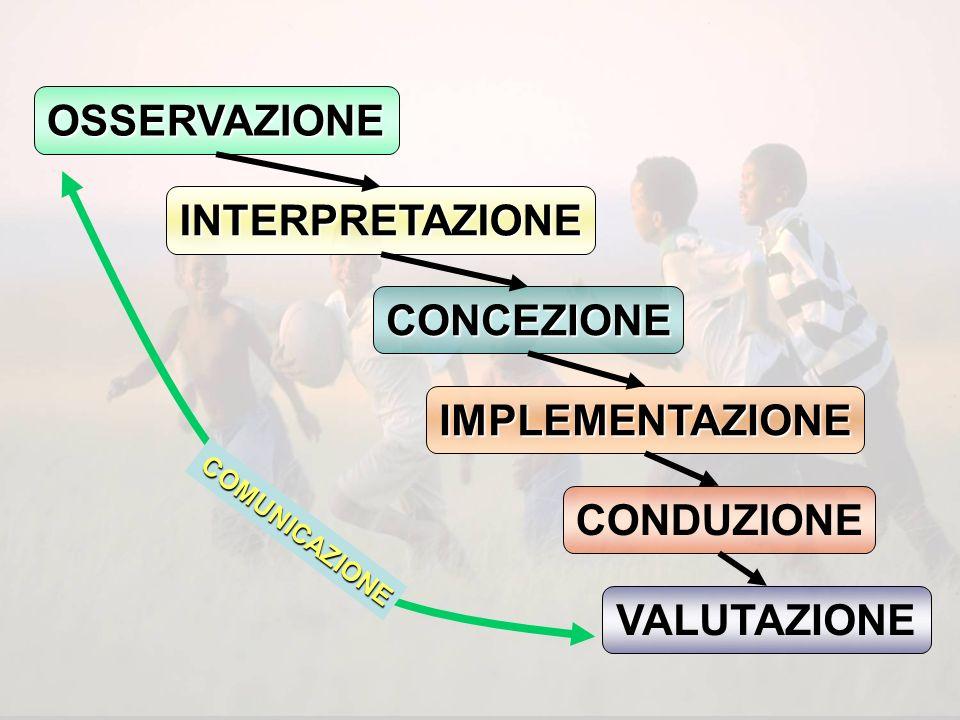 OSSERVAZIONE INTERPRETAZIONE CONCEZIONE IMPLEMENTAZIONE CONDUZIONE