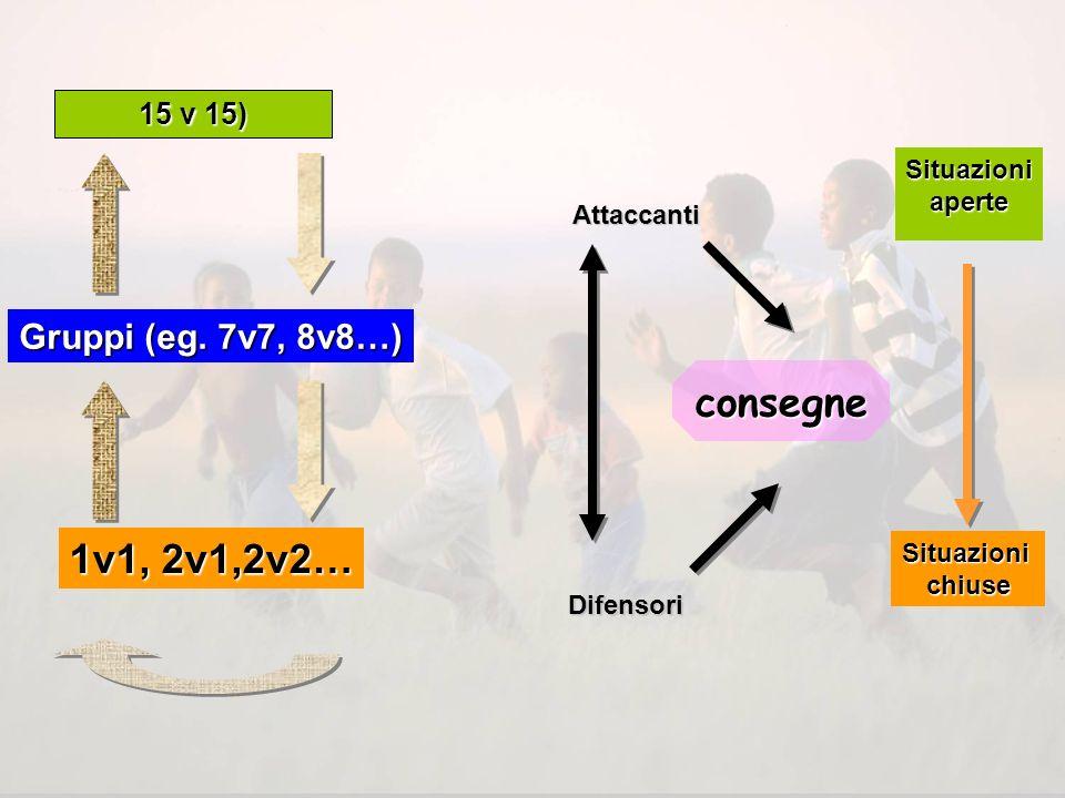 consegne 1v1, 2v1,2v2… Gruppi (eg. 7v7, 8v8…) 15 v 15) Situazioni