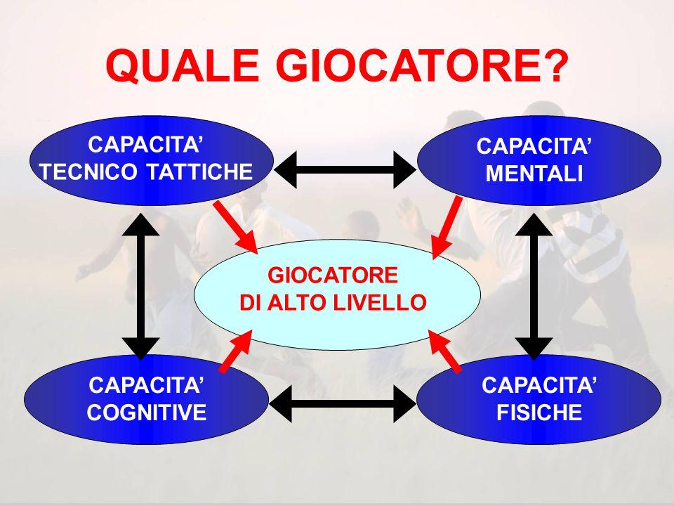 QUALE GIOCATORE CAPACITA' TECNICO TATTICHE COGNITIVE FISICHE