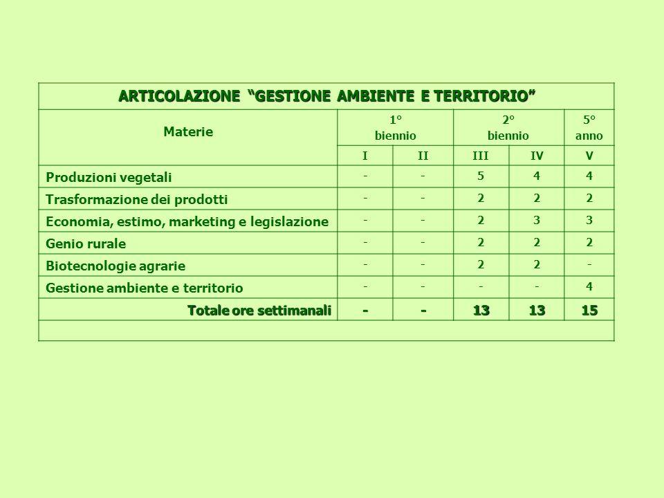 ARTICOLAZIONE GESTIONE AMBIENTE E TERRITORIO