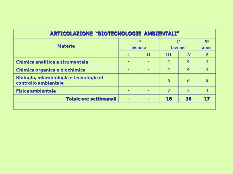 ARTICOLAZIONE BIOTECNOLOGIE AMBIENTALI