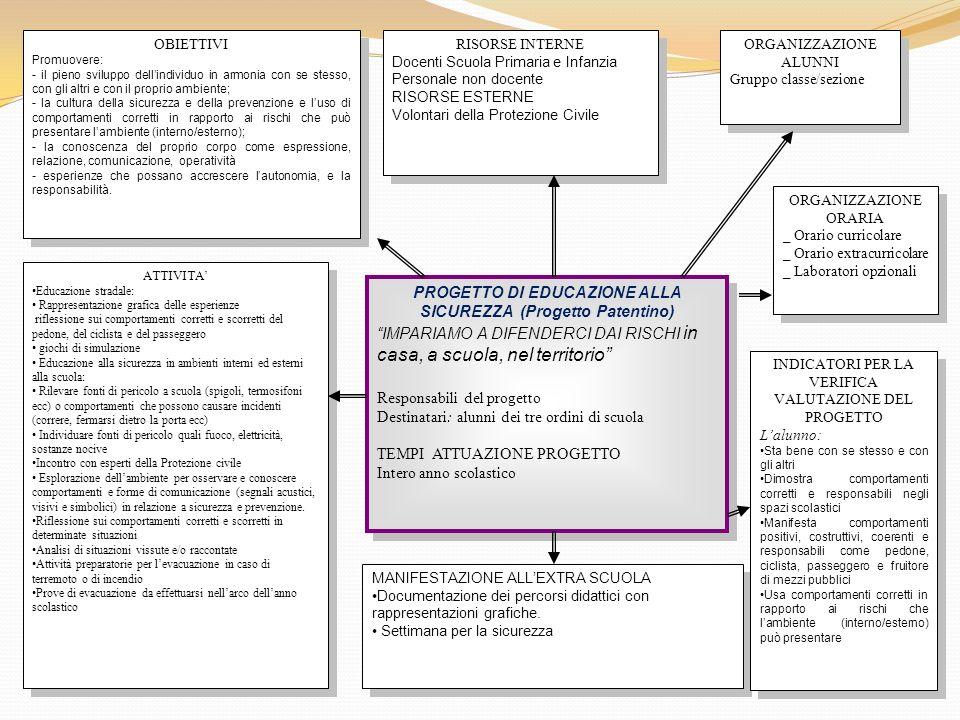 PROGETTO DI EDUCAZIONE ALLA SICUREZZA (Progetto Patentino)