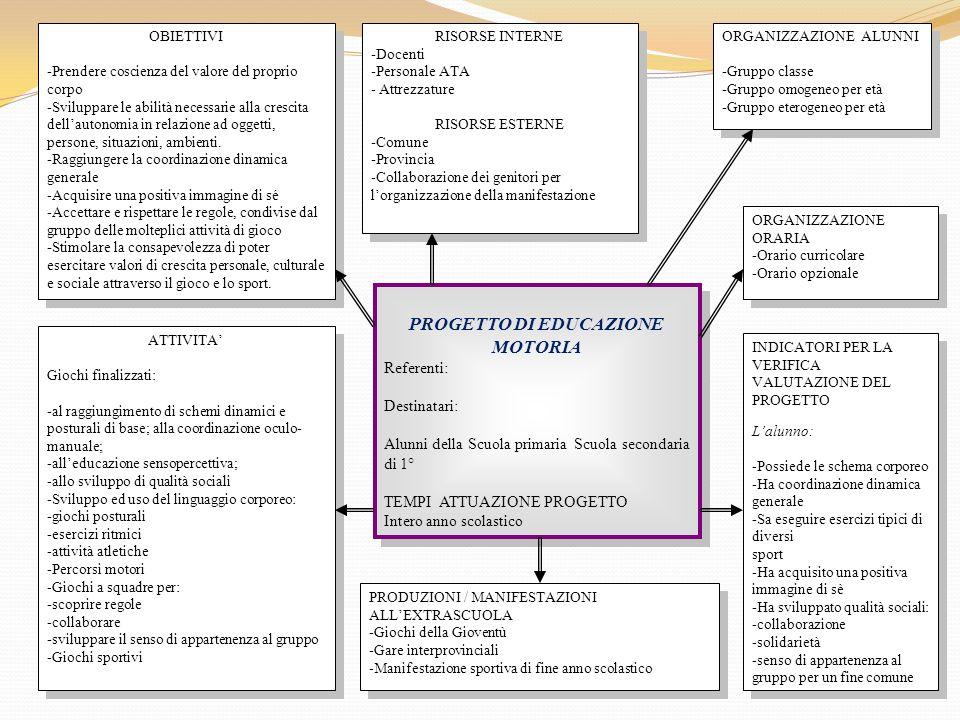 Favorito AMPLIAMENTO OFFERTA FORMATIVA - ppt scaricare LL51