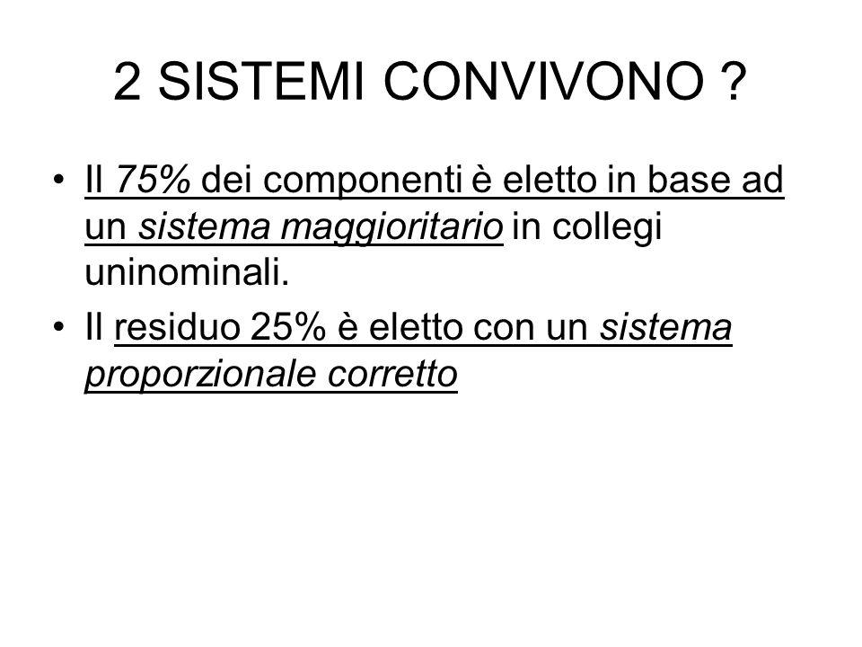 2 SISTEMI CONVIVONO Il 75% dei componenti è eletto in base ad un sistema maggioritario in collegi uninominali.