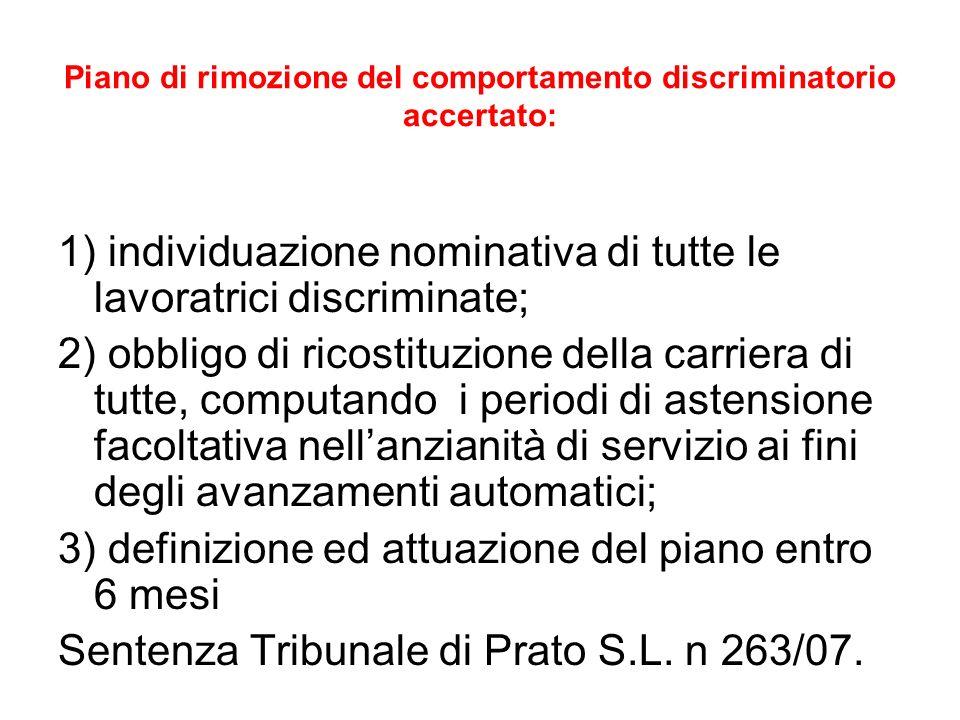Piano di rimozione del comportamento discriminatorio accertato: