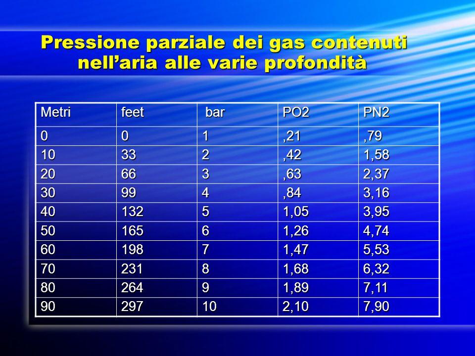 Pressione parziale dei gas contenuti nell'aria alle varie profondità