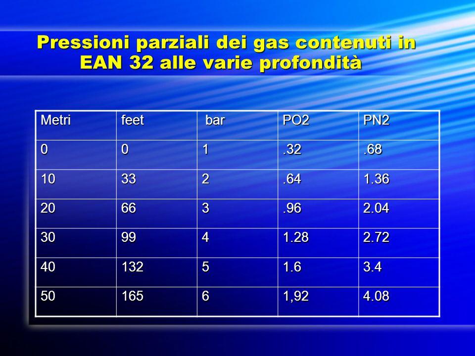 Pressioni parziali dei gas contenuti in EAN 32 alle varie profondità