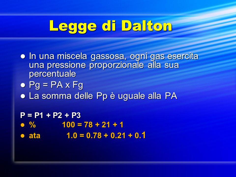 Legge di Dalton In una miscela gassosa, ogni gas esercita una pressione proporzionale alla sua percentuale.