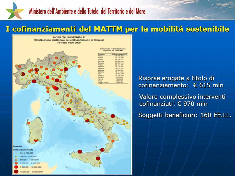 I cofinanziamenti del MATTM per la mobilità sostenibile