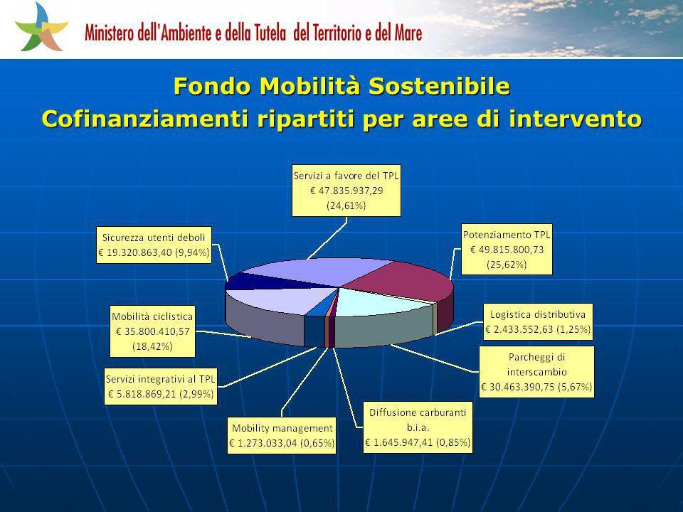 Fondo Mobilità Sostenibile