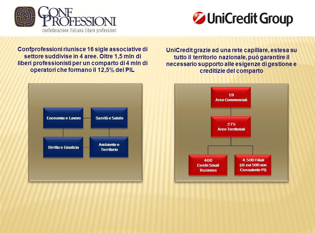 Confprofessioni riunisce 16 sigle associative di settore suddivise in 4 aree. Oltre 1,5 mln di liberi professionisti per un comparto di 4 mln di operatori che formano il 12,5% del PIL