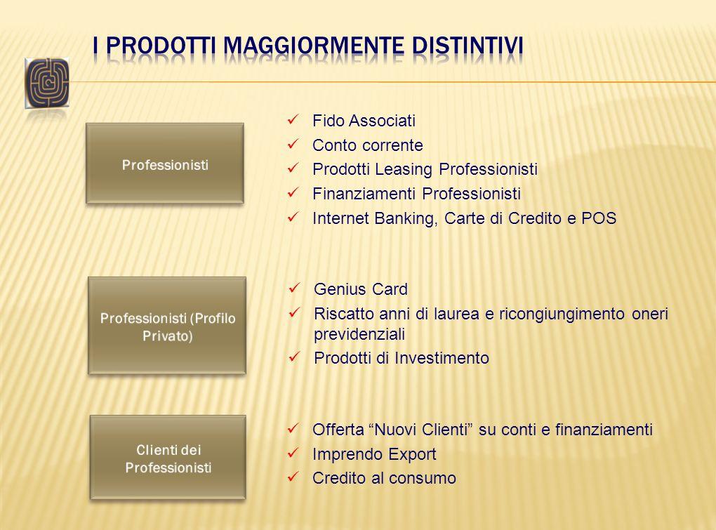 Professionisti (Profilo Privato) Clienti dei Professionisti