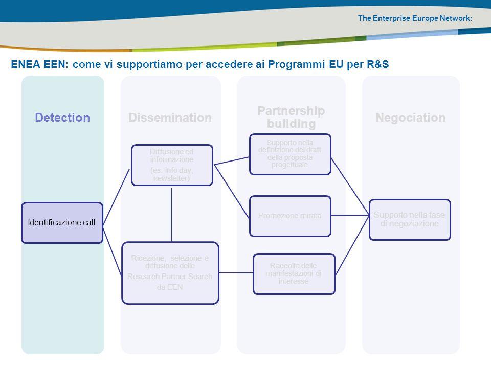 Detection Dissemination Partnership building Negociation