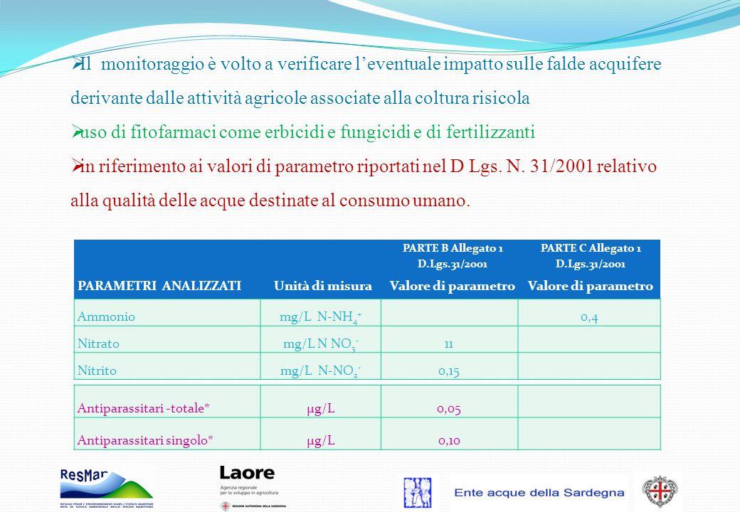 uso di fitofarmaci come erbicidi e fungicidi e di fertilizzanti