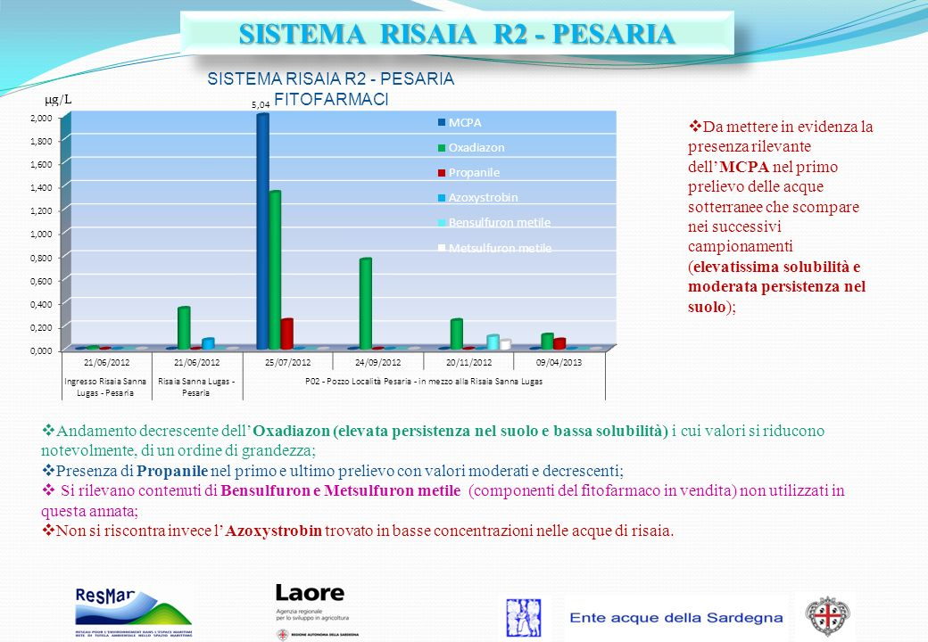 SISTEMA RISAIA R2 - PESARIA