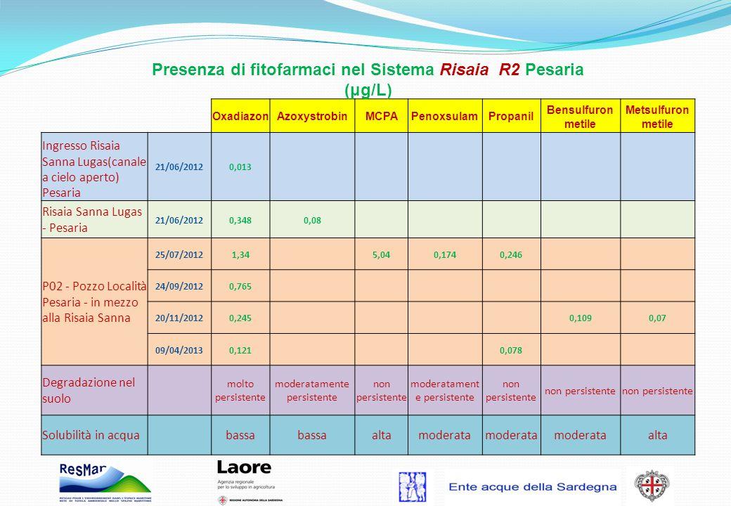 Presenza di fitofarmaci nel Sistema Risaia R2 Pesaria