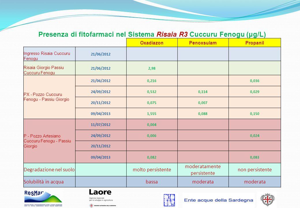 Presenza di fitofarmaci nel Sistema Risaia R3 Cuccuru Fenogu (μg/L)