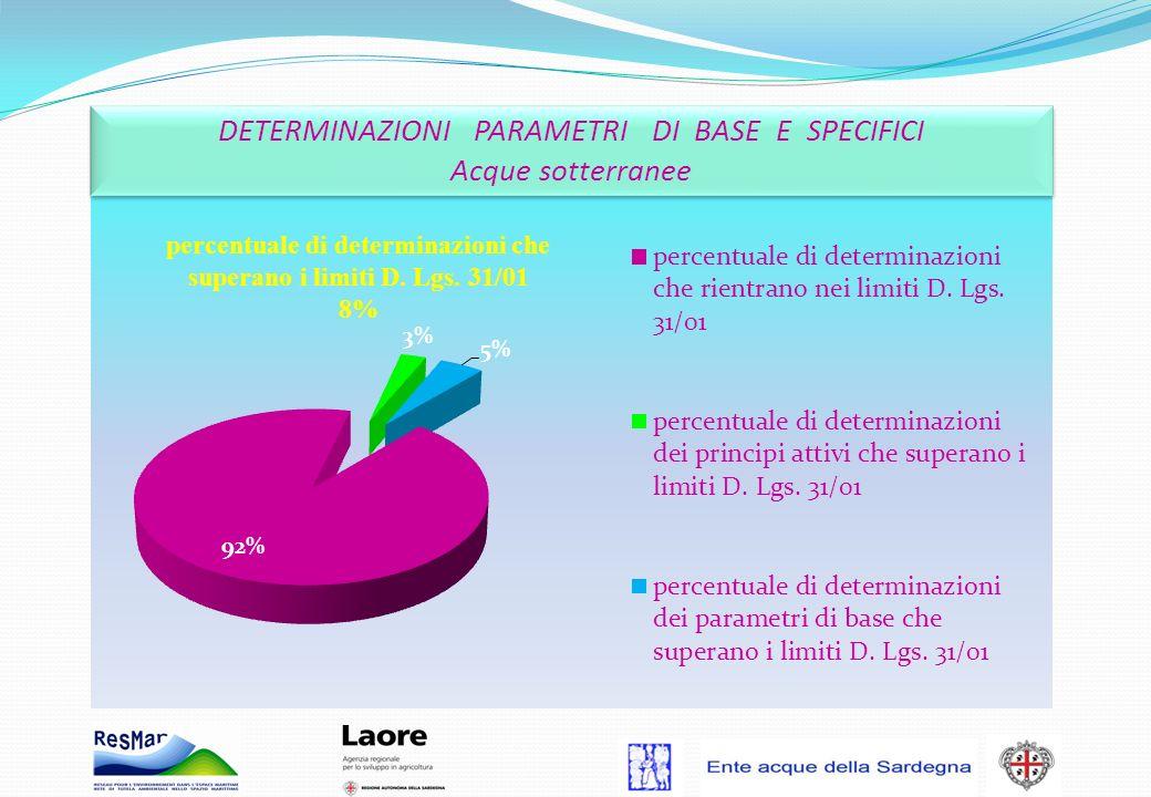 percentuale di determinazioni che superano i limiti D. Lgs. 31/01