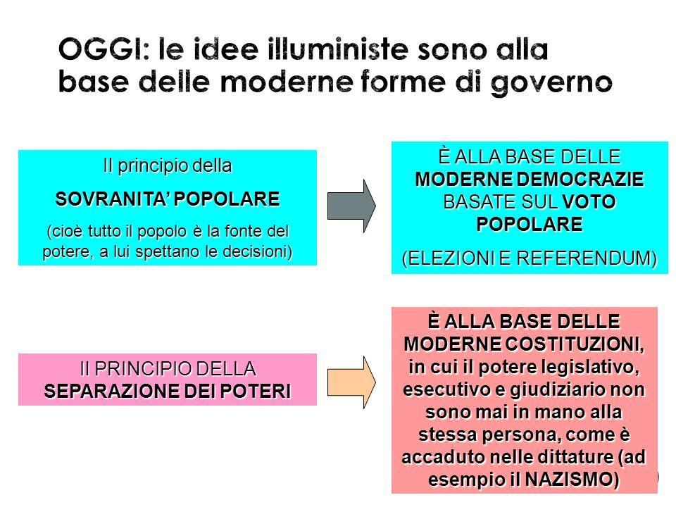 OGGI: le idee illuministe sono alla base delle moderne forme di governo