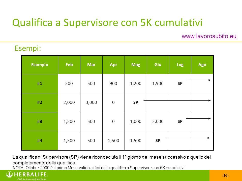 Qualifica a Supervisore con 5K cumulativi