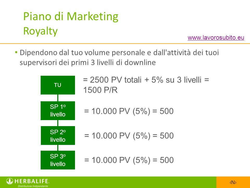 Piano di Marketing Royalty