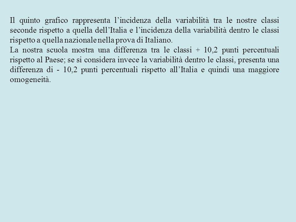 Il quinto grafico rappresenta l'incidenza della variabilità tra le nostre classi seconde rispetto a quella dell'Italia e l'incidenza della variabilità dentro le classi rispetto a quella nazionale nella prova di Italiano.