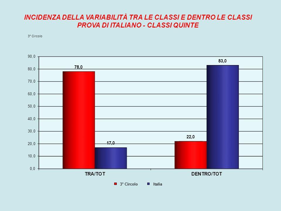 INCIDENZA DELLA VARIABILITÀ TRA LE CLASSI E DENTRO LE CLASSI