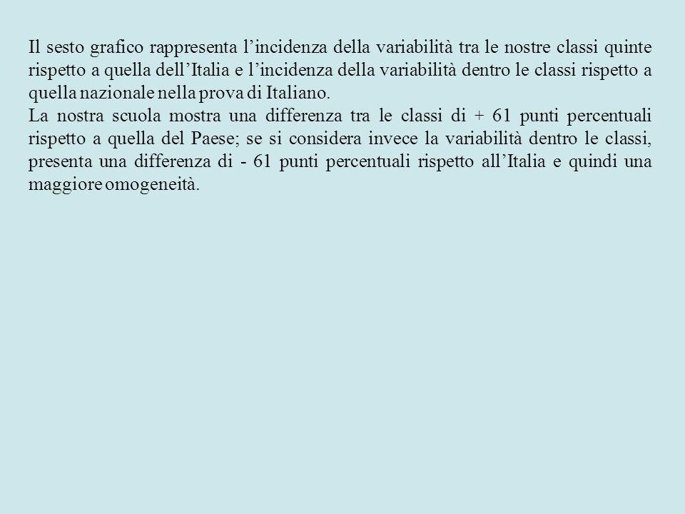 Il sesto grafico rappresenta l'incidenza della variabilità tra le nostre classi quinte rispetto a quella dell'Italia e l'incidenza della variabilità dentro le classi rispetto a quella nazionale nella prova di Italiano.