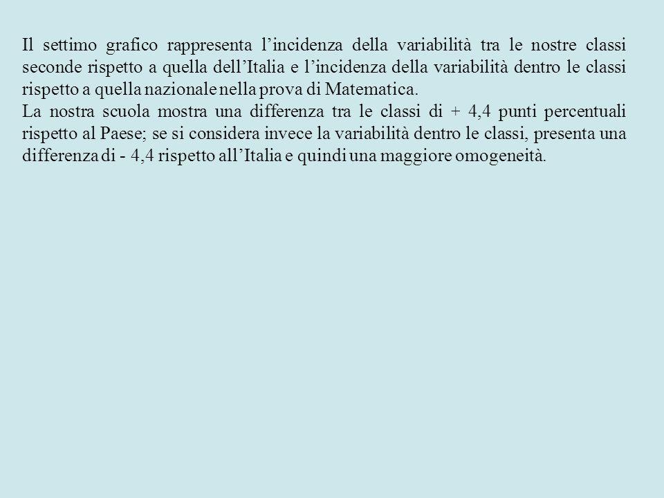 Il settimo grafico rappresenta l'incidenza della variabilità tra le nostre classi seconde rispetto a quella dell'Italia e l'incidenza della variabilità dentro le classi rispetto a quella nazionale nella prova di Matematica.