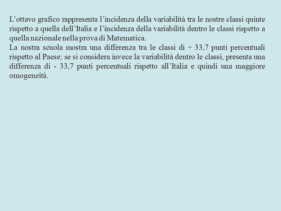 L'ottavo grafico rappresenta l'incidenza della variabilità tra le nostre classi quinte rispetto a quella dell'Italia e l'incidenza della variabilità dentro le classi rispetto a quella nazionale nella prova di Matematica.