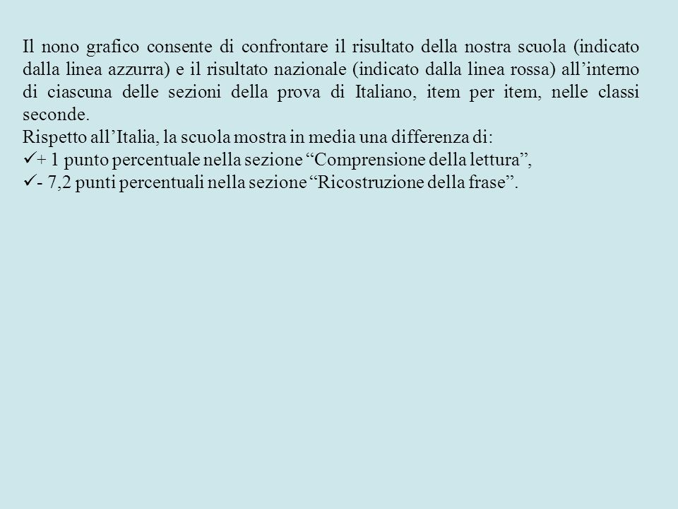 Il nono grafico consente di confrontare il risultato della nostra scuola (indicato dalla linea azzurra) e il risultato nazionale (indicato dalla linea rossa) all'interno di ciascuna delle sezioni della prova di Italiano, item per item, nelle classi seconde.