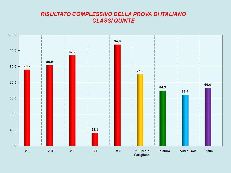 RISULTATO COMPLESSIVO DELLA PROVA DI ITALIANO
