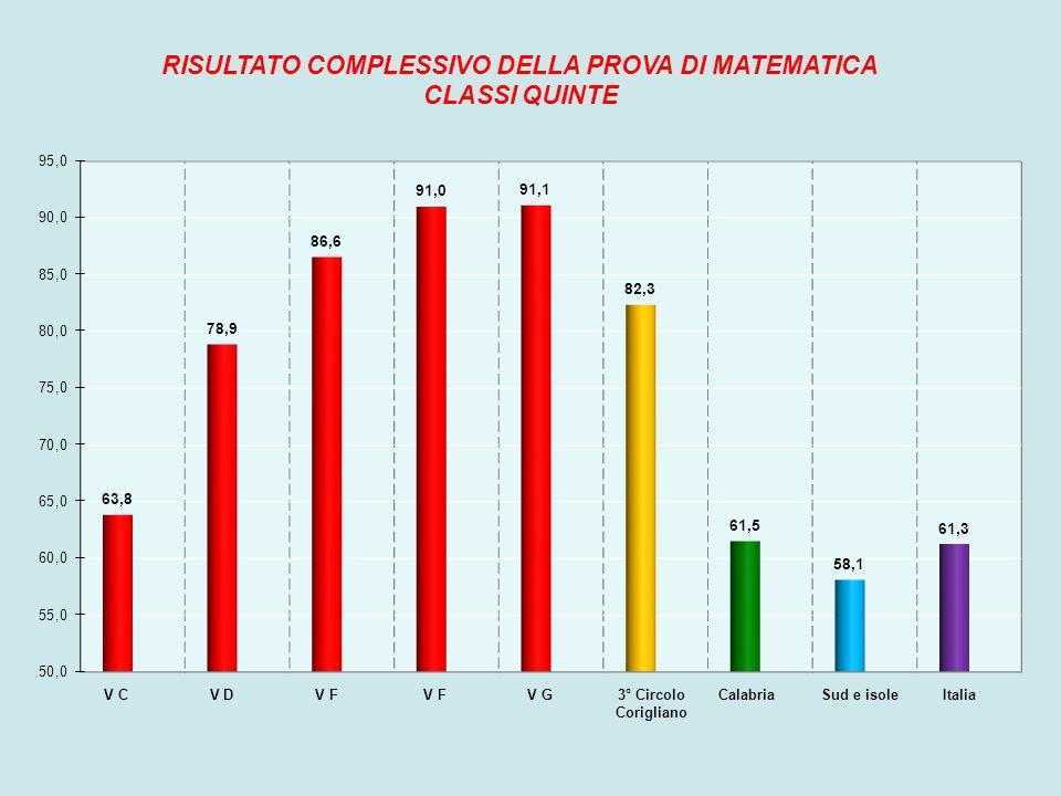 RISULTATO COMPLESSIVO DELLA PROVA DI MATEMATICA