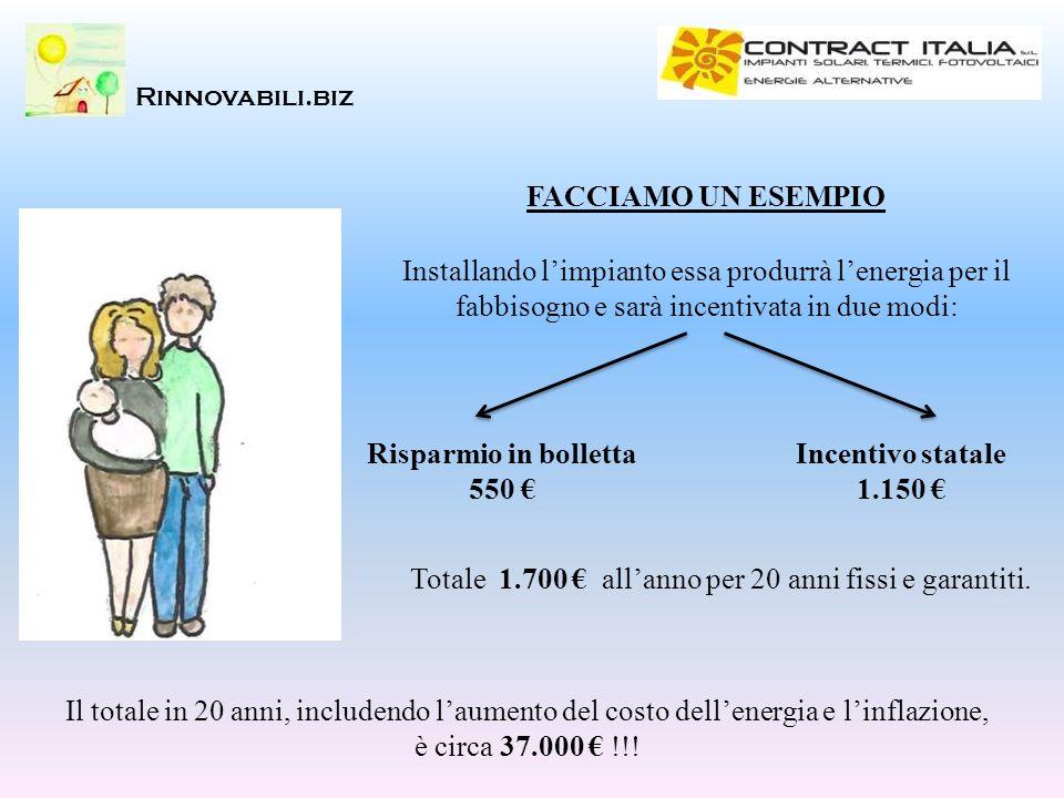 Risparmio in bolletta 550 € Incentivo statale 1.150 €