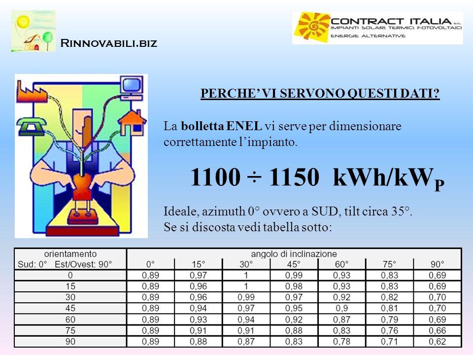1100 ÷ 1150 kWh/kWP PERCHE' VI SERVONO QUESTI DATI