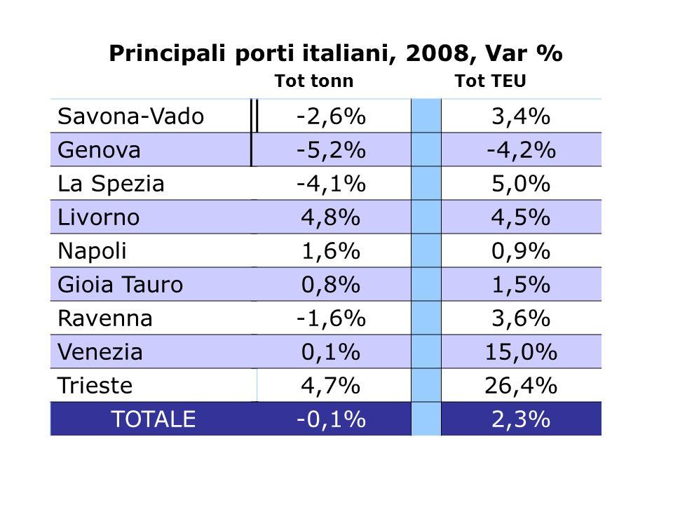 Principali porti italiani, 2008, Var %