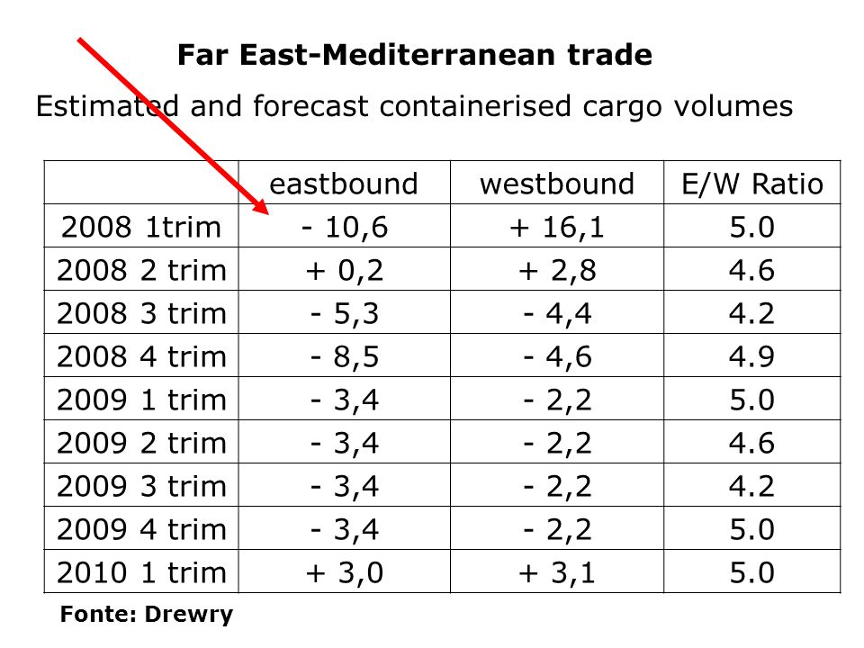 Far East-Mediterranean trade